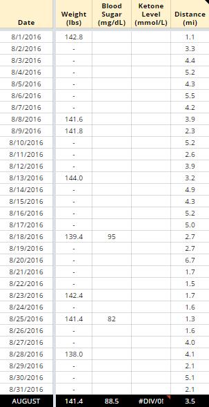 Keto Weight Loss Update August 2016