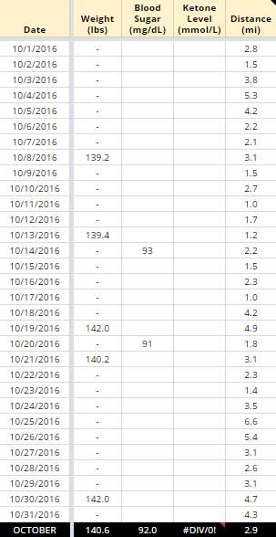 Keto Weight Loss Tracking - October 2016