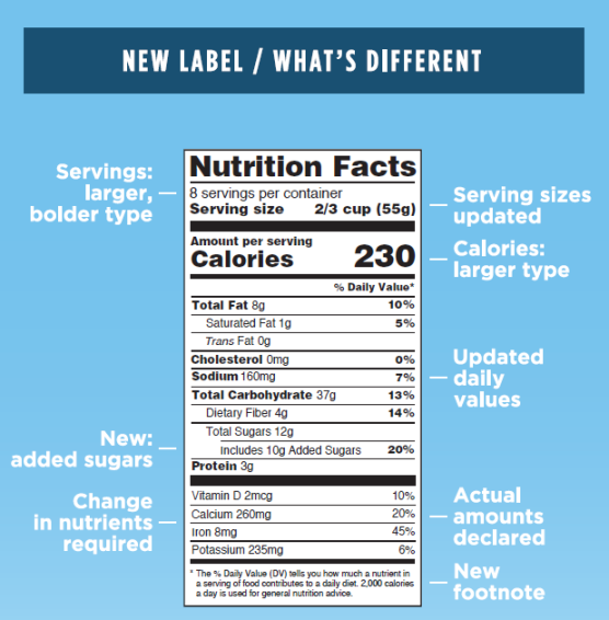 Nutrition Facts New Label Updates