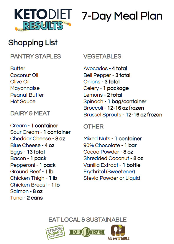 Keto Shopping List from 7-Day Meal Plan